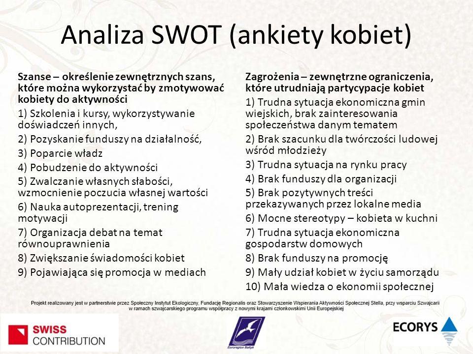 Analiza SWOT (ankiety kobiet)