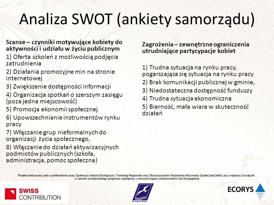 Analiza SWOT (ankiety samorządu)