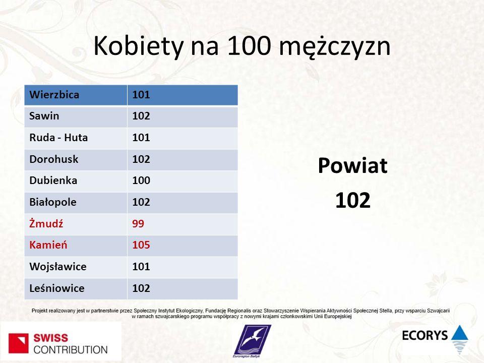 Kobiety na 100 mężczyzn Powiat 102 Wierzbica 101 Sawin 102 Ruda - Huta
