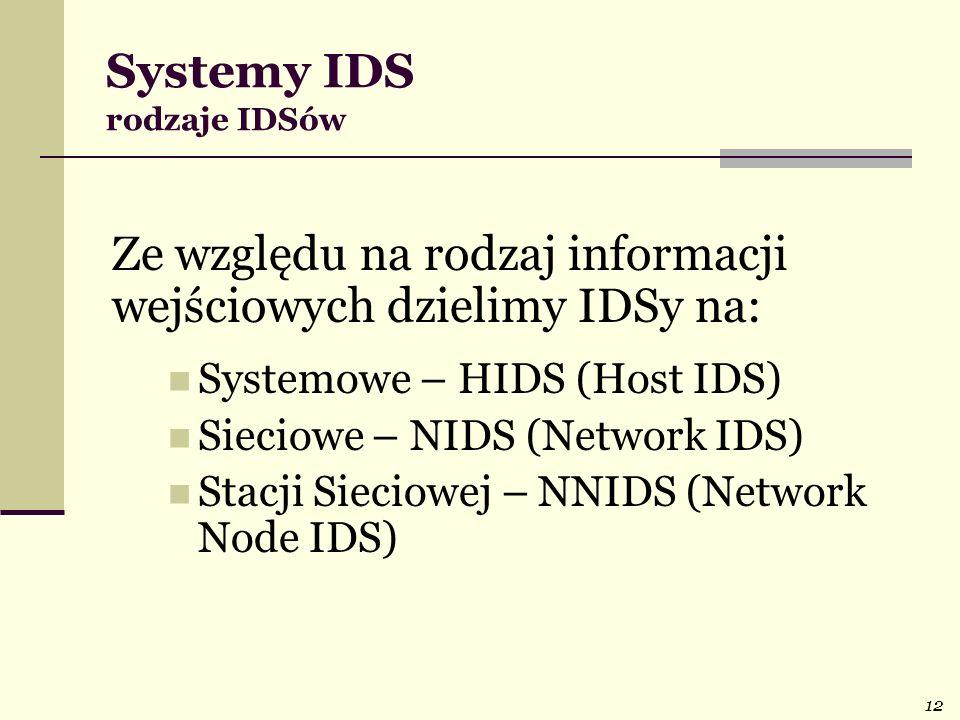 Systemy IDS rodzaje IDSów