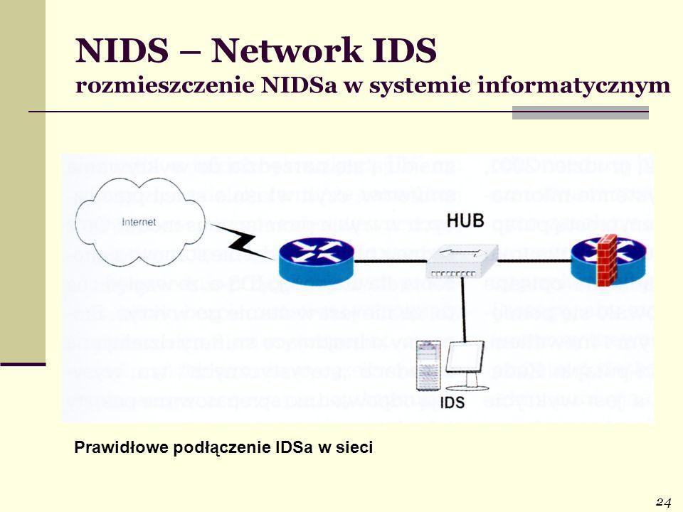 NIDS – Network IDS rozmieszczenie NIDSa w systemie informatycznym