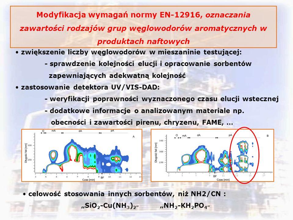 Modyfikacja wymagań normy EN-12916, oznaczania zawartości rodzajów grup węglowodorów aromatycznych w produktach naftowych