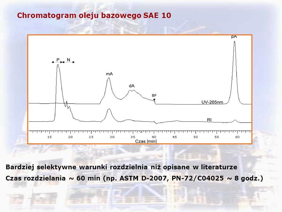 Chromatogram oleju bazowego SAE 10