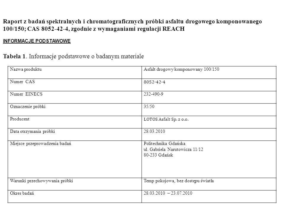 100/150; CAS 8052-42-4, zgodnie z wymaganiami regulacji REACH
