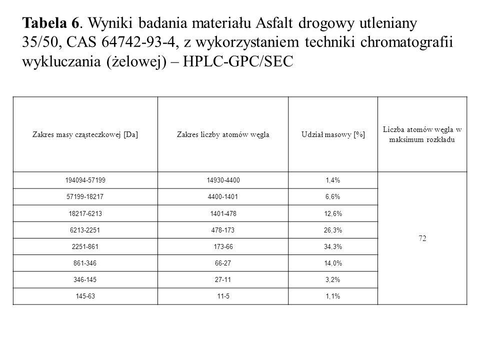 Tabela 6. Wyniki badania materiału Asfalt drogowy utleniany 35/50, CAS 64742-93-4, z wykorzystaniem techniki chromatografii wykluczania (żelowej) – HPLC-GPC/SEC