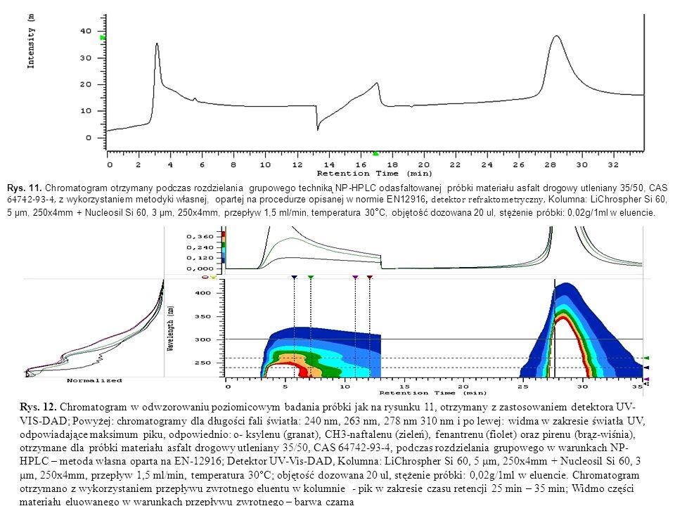 Rys. 11. Chromatogram otrzymany podczas rozdzielania grupowego techniką NP-HPLC odasfaltowanej próbki materiału asfalt drogowy utleniany 35/50, CAS 64742-93-4, z wykorzystaniem metodyki własnej, opartej na procedurze opisanej w normie EN12916, detektor refraktometryczny, Kolumna: LiChrospher Si 60, 5 μm, 250x4mm + Nucleosil Si 60, 3 μm, 250x4mm, przepływ 1,5 ml/min, temperatura 30C, objętość dozowana 20 ul, stężenie próbki: 0,02g/1ml w eluencie.