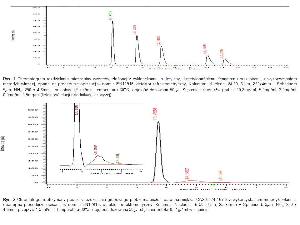 Rys. 1 Chromatogram rozdzielania mieszaniny wzorców, złożonej z cykloheksanu, o- ksyleny, 1-metylonaftalenu, fenantrenu oraz pirenu, z wykorzystaniem metodyki własnej, opartej na procedurze opisanej w normie EN12916, detektor refraktometryczny, Kolumna: Nucleosil Si 50, 3 μm, 250x4mm + Spherisorb 5mm, NH2, 250 x 4,6mm, przepływ 1,5 ml/min, temperatura 30C, objętość dozowana 50 ml. Stężenie składników próbki: 10,8mg/ml, 5,0mg/ml, 2,0mg/ml, 0,9mg/ml, 0,5mg/ml (kolejność elucji składników, jak wyżej).