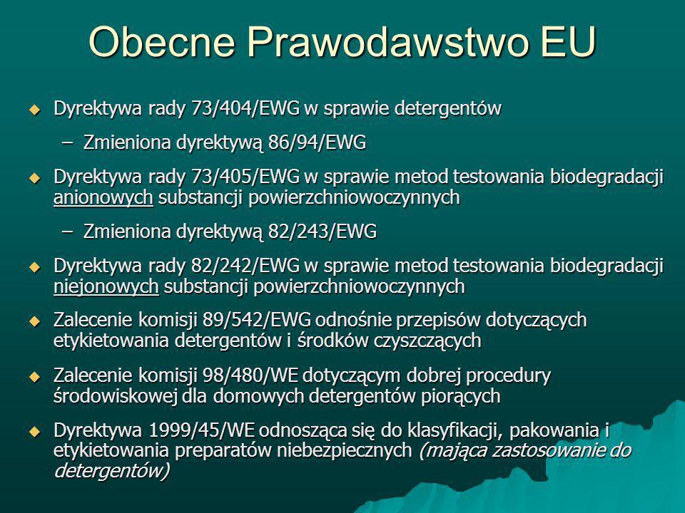 Obecne Prawodawstwo EU