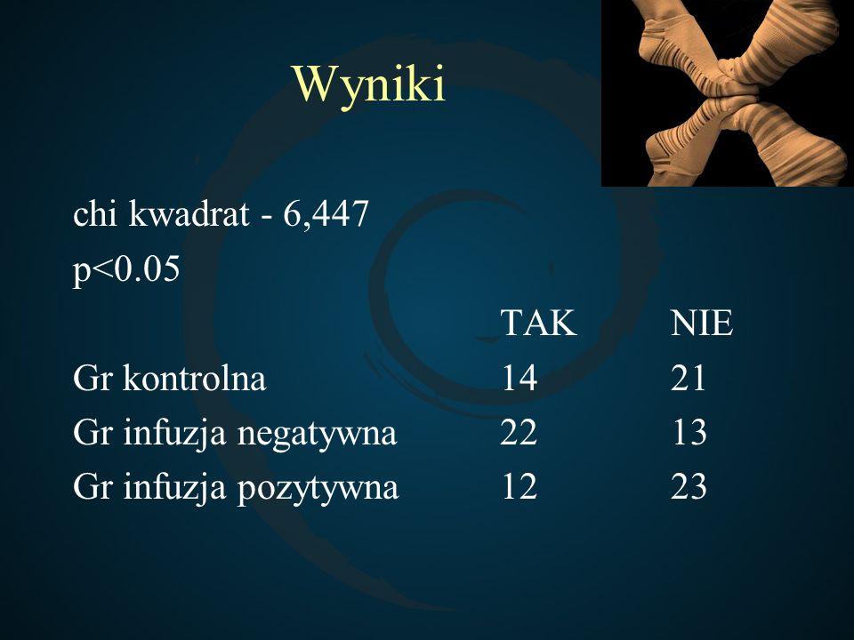 Wyniki chi kwadrat - 6,447 p<0.05 TAK NIE Gr kontrolna 14 21
