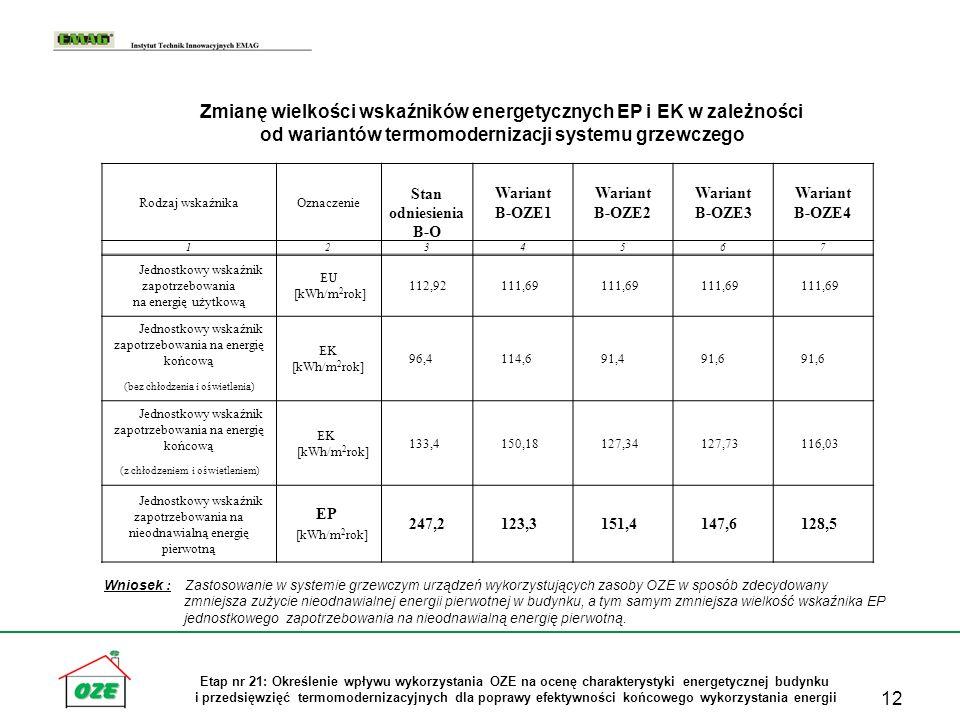 Zmianę wielkości wskaźników energetycznych EP i EK w zależności od wariantów termomodernizacji systemu grzewczego
