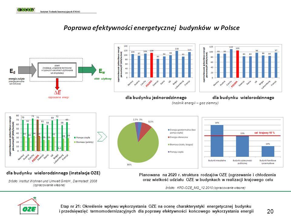 Poprawa efektywności energetycznej budynków w Polsce