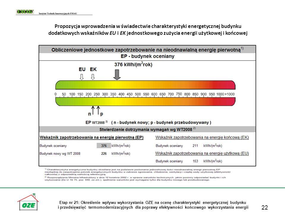 Propozycja wprowadzenia w świadectwie charakterystyki energetycznej budynku dodatkowych wskaźników EU i EK jednostkowego zużycia energii użytkowej i końcowej