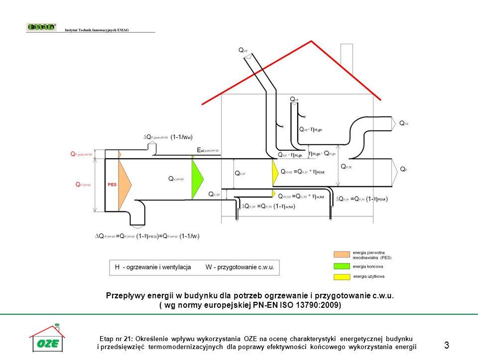 ( wg normy europejskiej PN-EN ISO 13790:2009)