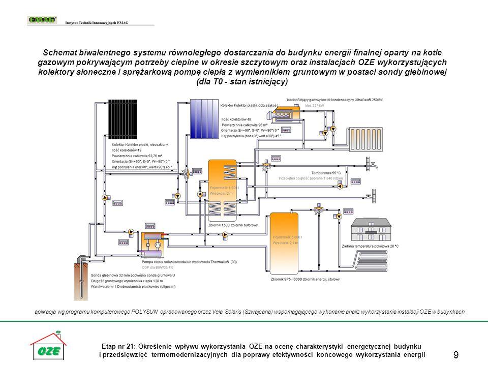 Schemat biwalentnego systemu równoległego dostarczania do budynku energii finalnej oparty na kotle gazowym pokrywającym potrzeby cieplne w okresie szczytowym oraz instalacjach OZE wykorzystujących kolektory słoneczne i sprężarkową pompę ciepła z wymiennikiem gruntowym w postaci sondy głębinowej (dla T0 - stan istniejący)