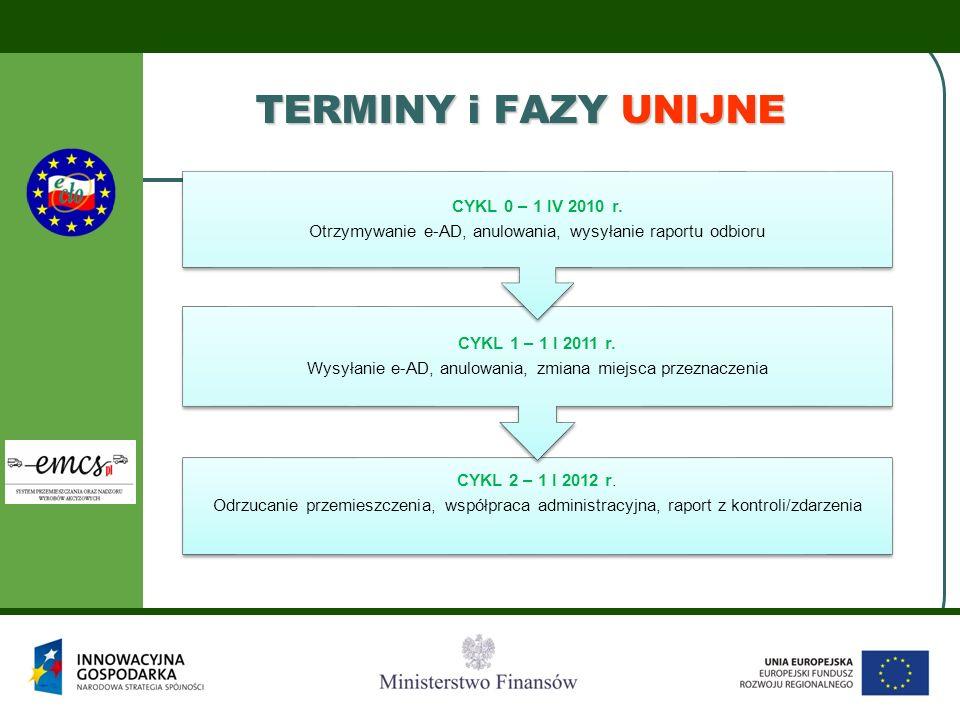 TERMINY i FAZY UNIJNE Otrzymywanie e-AD, anulowania, wysyłanie raportu odbioru. CYKL 0 – 1 IV 2010 r.