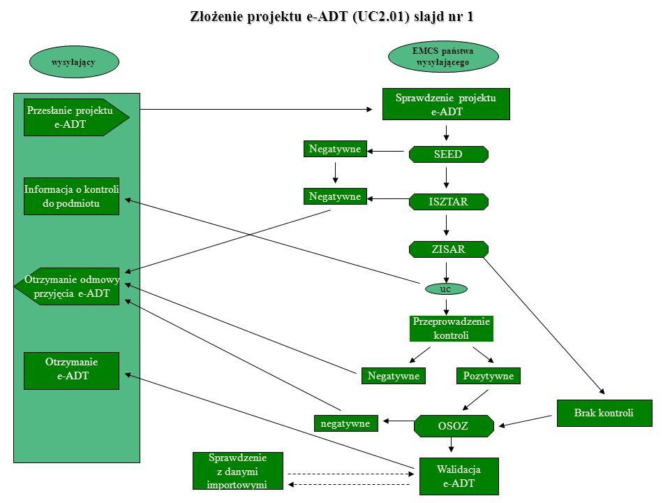 Złożenie projektu e-ADT (UC2.01) slajd nr 1