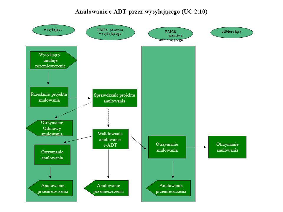 Anulowanie e-ADT przez wysyłającego (UC 2.10)