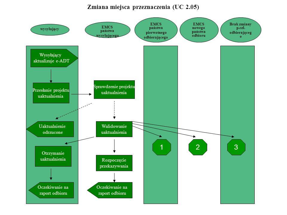 Zmiana miejsca przeznaczenia (UC 2.05) EMCS nowego państwa odbioru