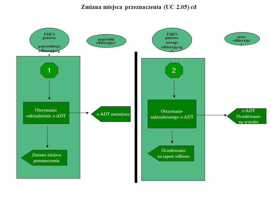 Zmiana miejsca przeznaczenia (UC 2.05) cd poprzedni odbierający