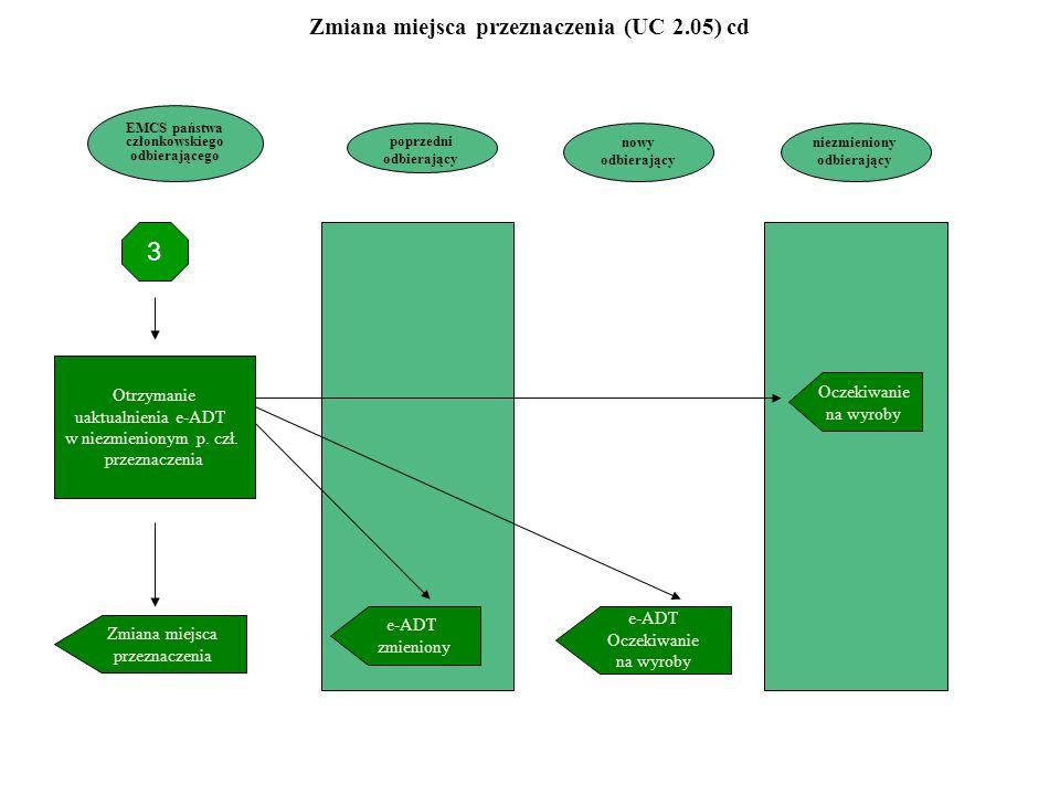 3 Zmiana miejsca przeznaczenia (UC 2.05) cd Otrzymanie