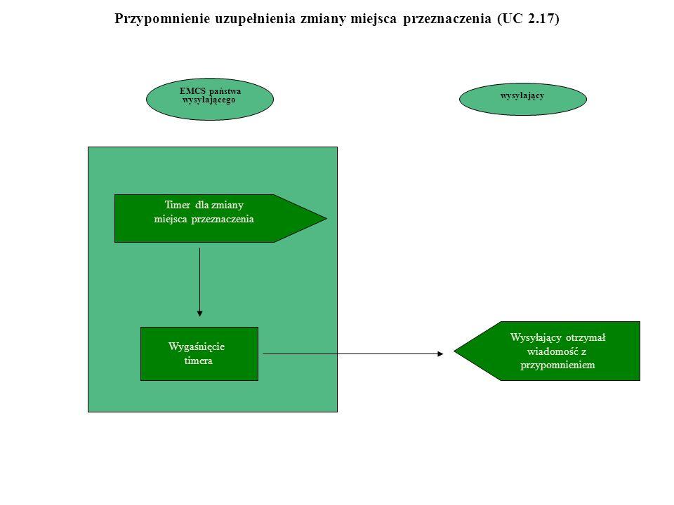 Przypomnienie uzupełnienia zmiany miejsca przeznaczenia (UC 2.17)