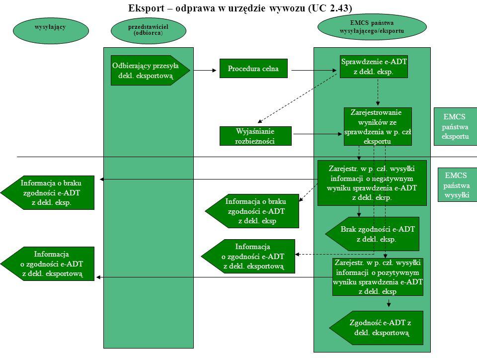 Eksport – odprawa w urzędzie wywozu (UC 2.43) wysyłającego/eksportu