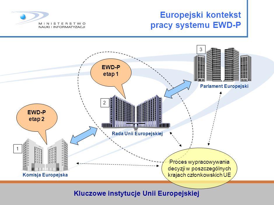 Kluczowe instytucje Unii Europejskiej