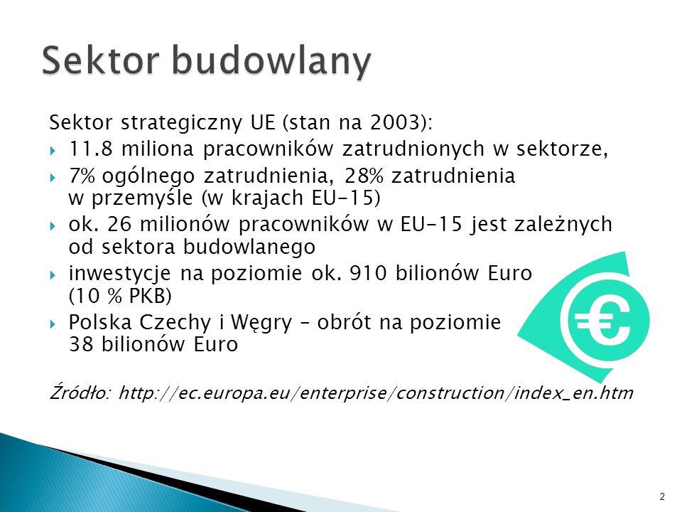 Sektor budowlany Sektor strategiczny UE (stan na 2003):