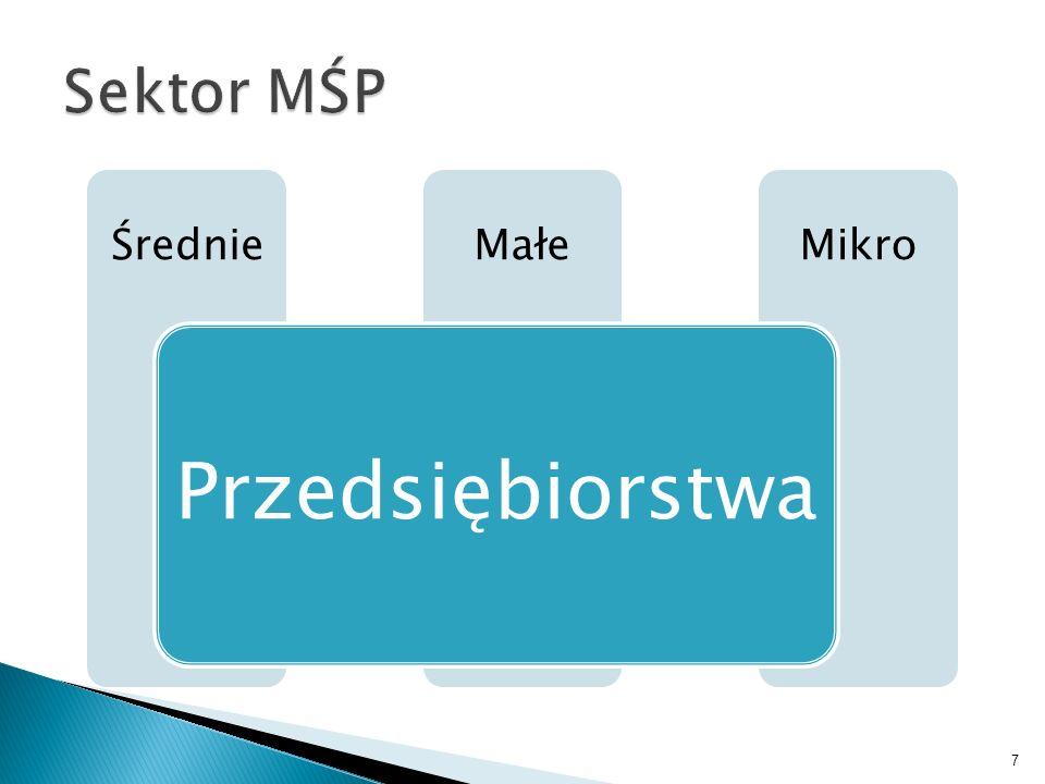 Sektor MŚP Przedsiębiorstwa Średnie Małe Mikro