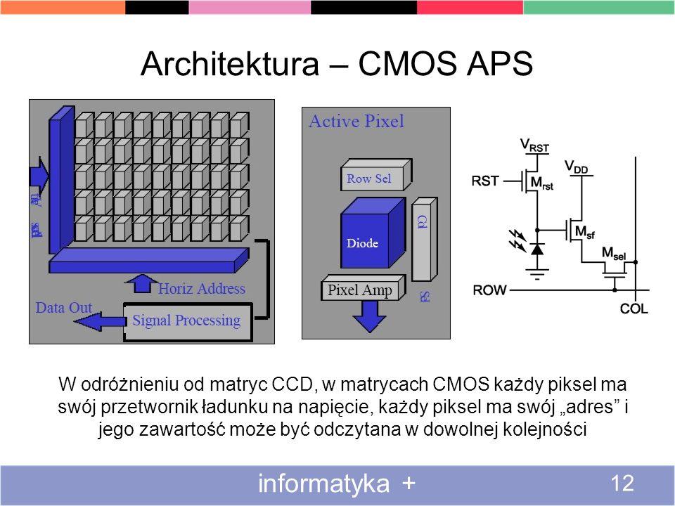 Architektura – CMOS APS