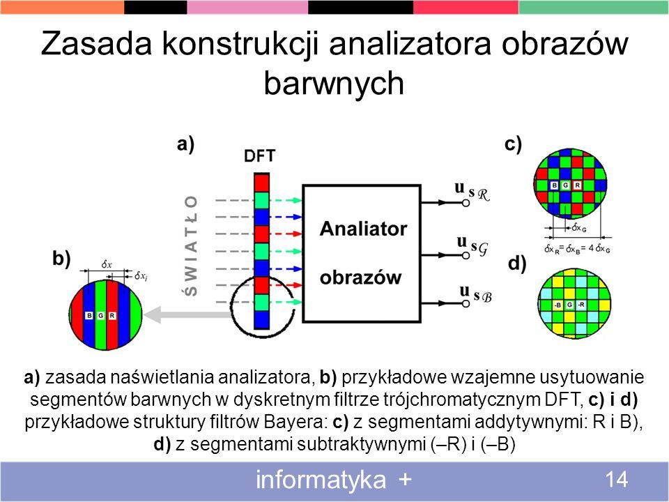 Zasada konstrukcji analizatora obrazów barwnych