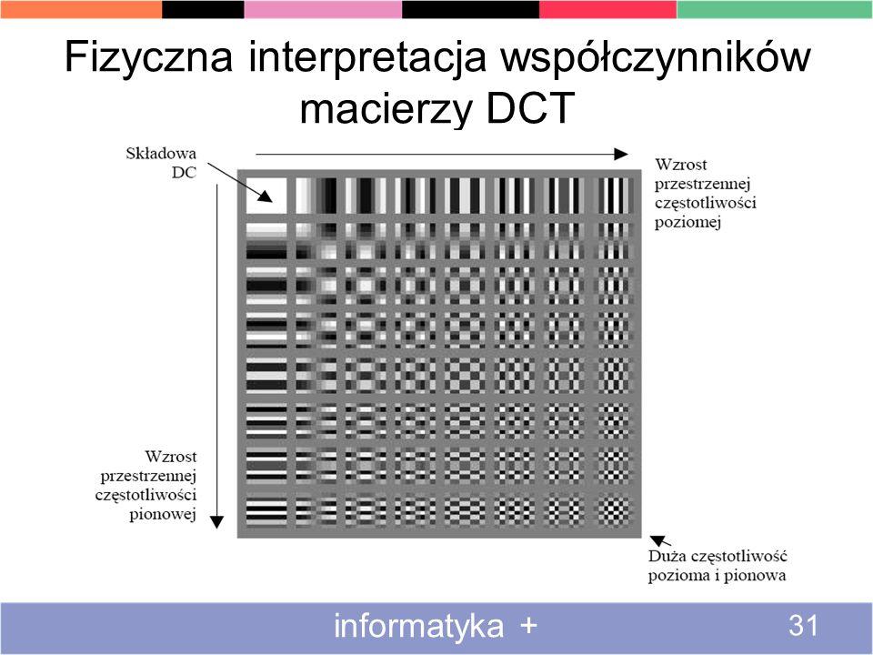 Fizyczna interpretacja współczynników macierzy DCT