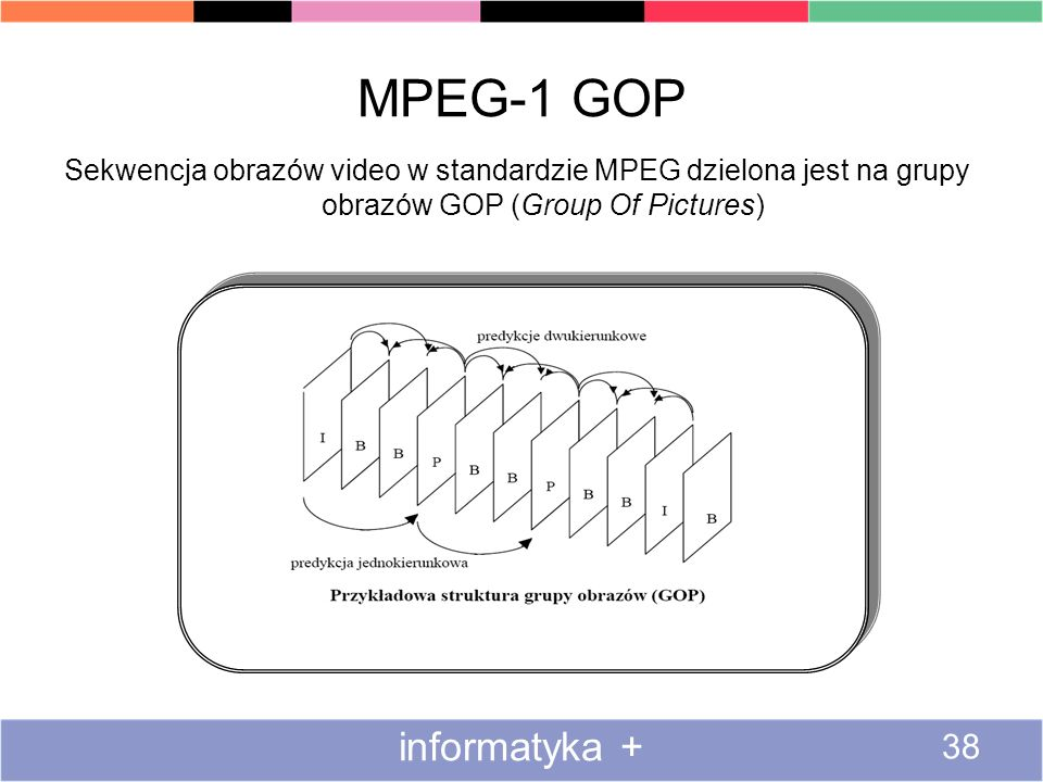 MPEG-1 GOP informatyka +