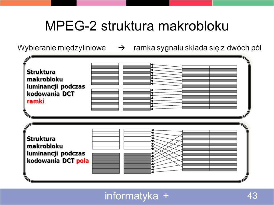 MPEG-2 struktura makrobloku