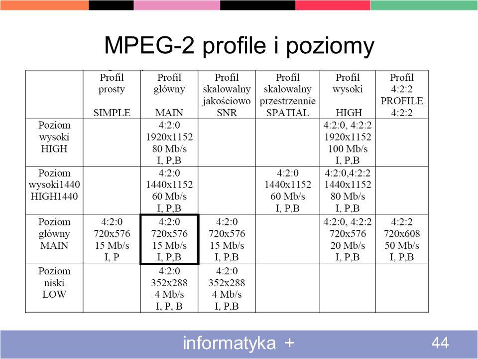 MPEG-2 profile i poziomy