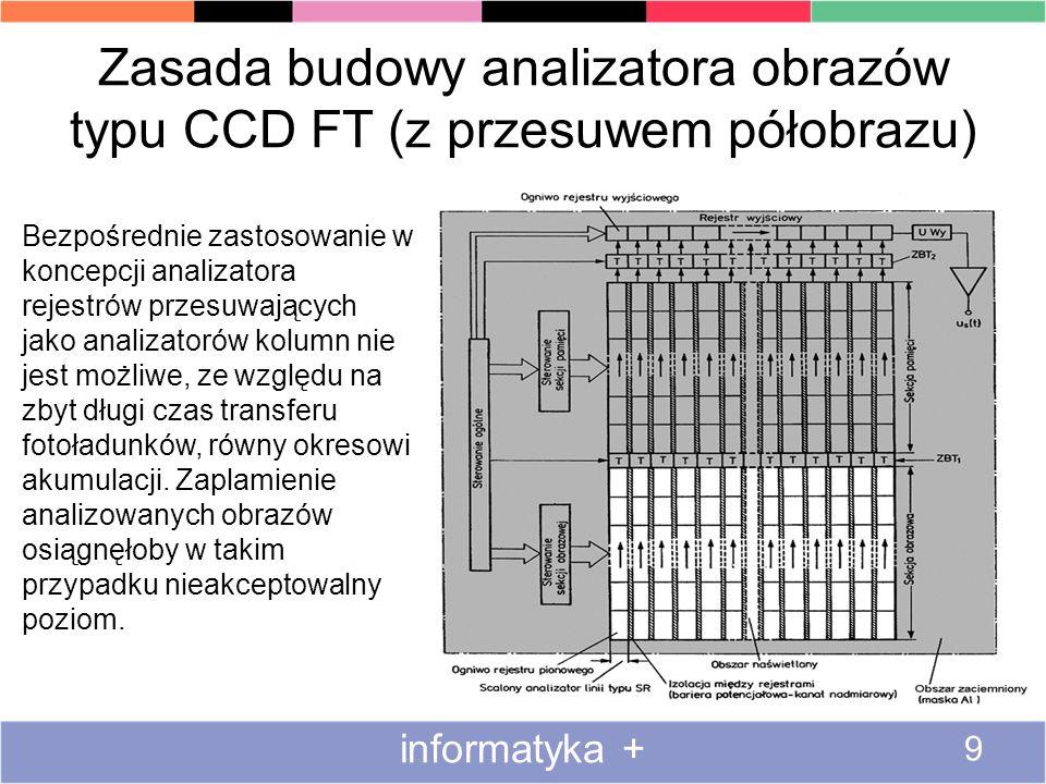 Zasada budowy analizatora obrazów typu CCD FT (z przesuwem półobrazu)