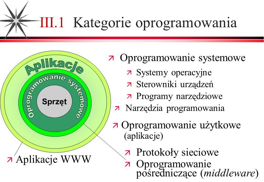 III.1 Kategorie oprogramowania