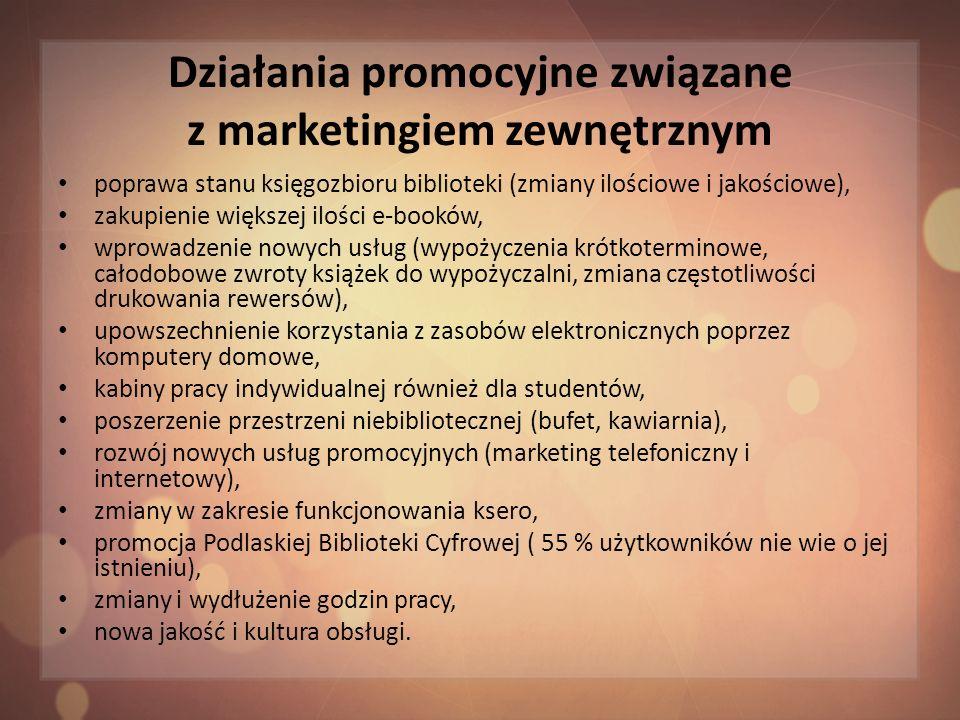 Działania promocyjne związane z marketingiem zewnętrznym