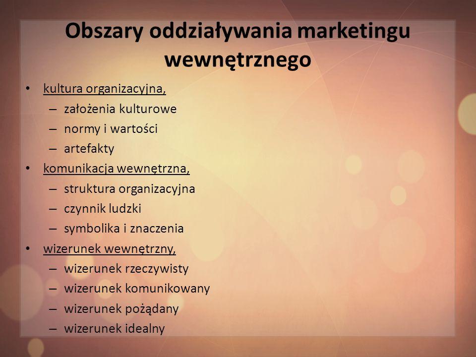 Obszary oddziaływania marketingu wewnętrznego