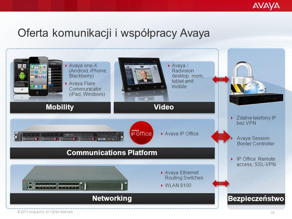 Oferta komunikacji i współpracy Avaya