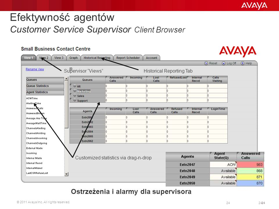 Efektywność agentów Customer Service Supervisor Client Browser