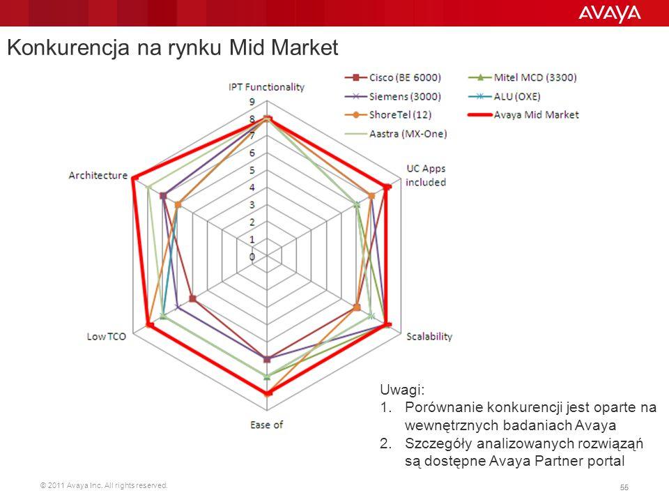 Konkurencja na rynku Mid Market