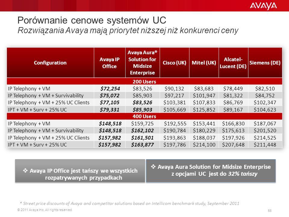 Porównanie cenowe systemów UC Rozwiązania Avaya mają priorytet niższej niż konkurenci ceny