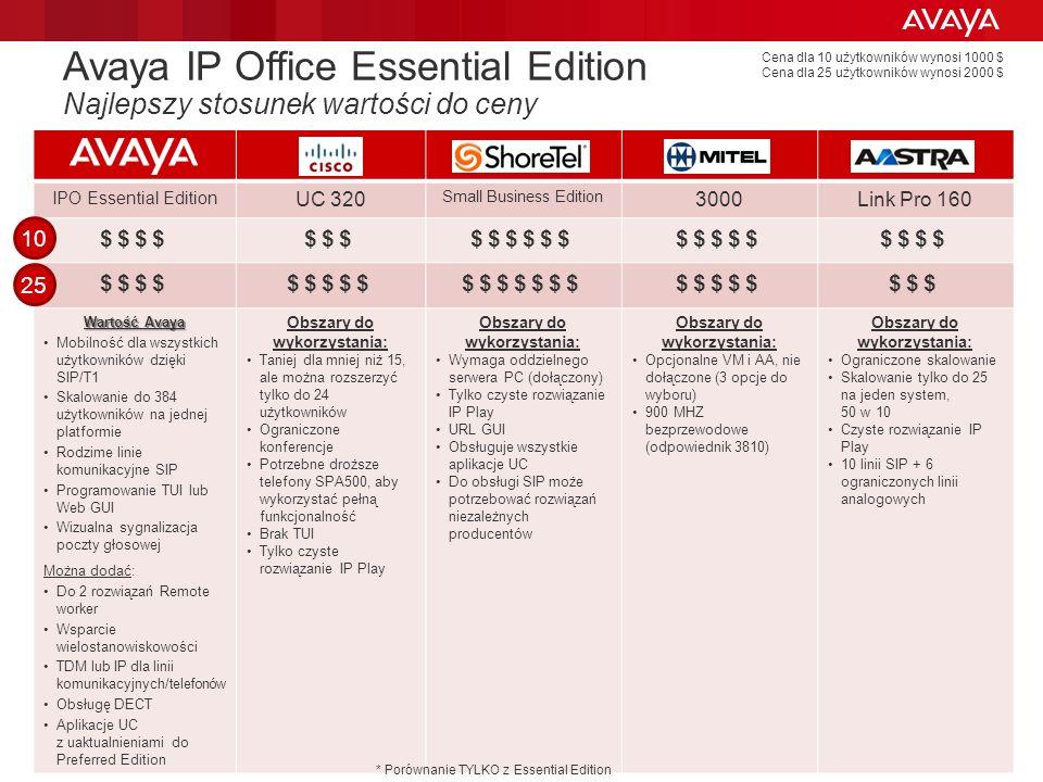 Avaya IP Office Essential Edition Najlepszy stosunek wartości do ceny