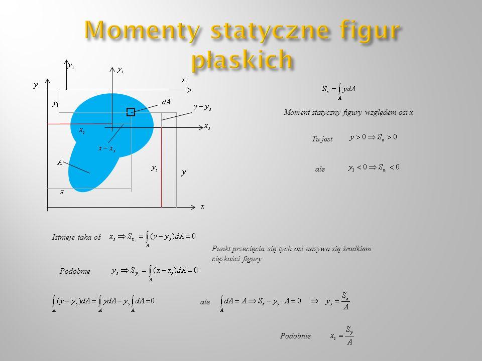 Momenty statyczne figur płaskich