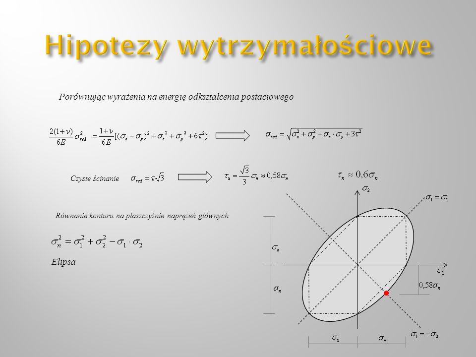 Hipotezy wytrzymałościowe