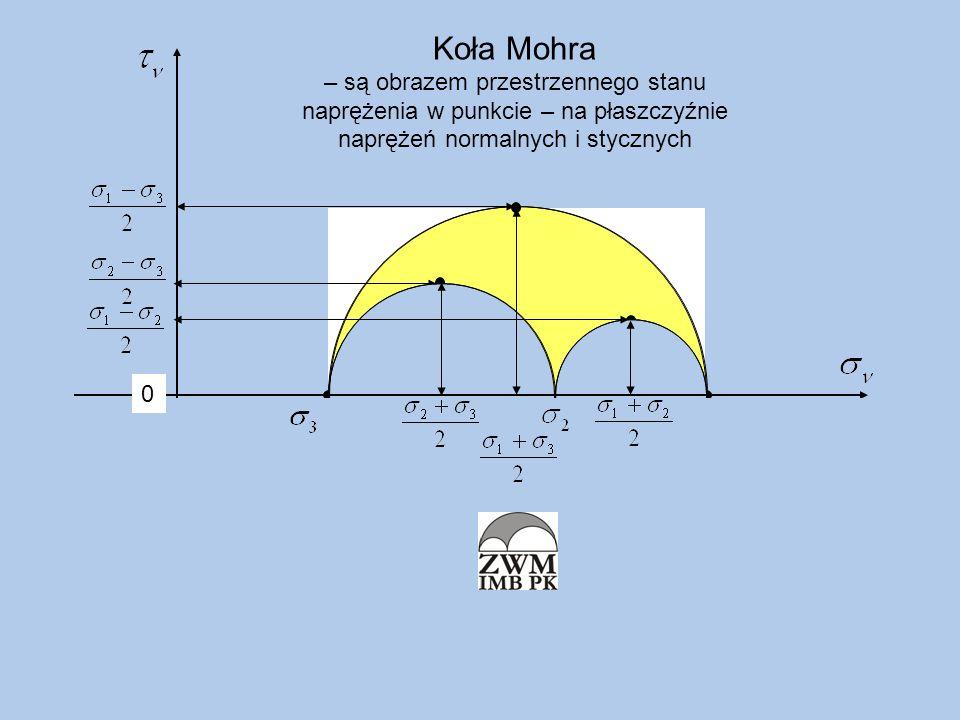 Koła Mohra – są obrazem przestrzennego stanu naprężenia w punkcie – na płaszczyźnie naprężeń normalnych i stycznych