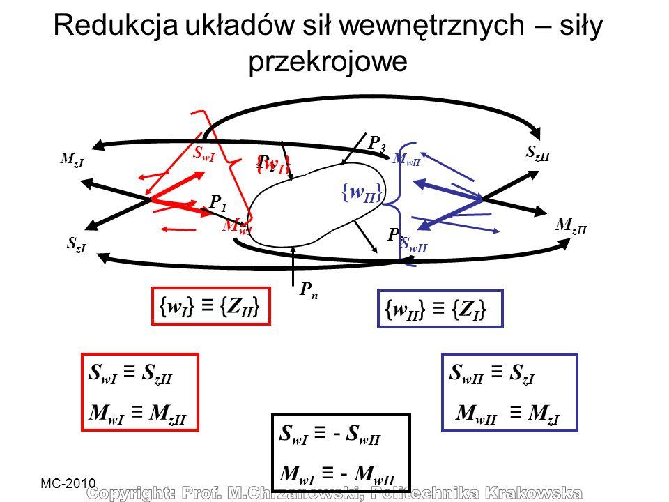 Redukcja układów sił wewnętrznych – siły przekrojowe