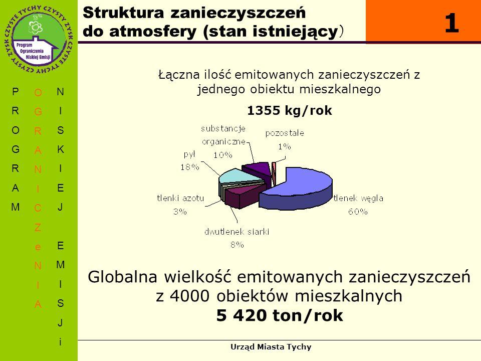 Struktura zanieczyszczeń do atmosfery (stan istniejący)
