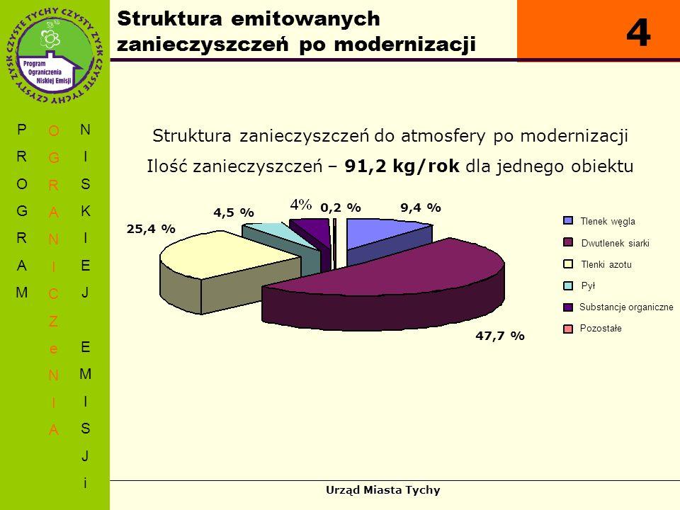 Struktura emitowanych zanieczyszczeń po modernizacji